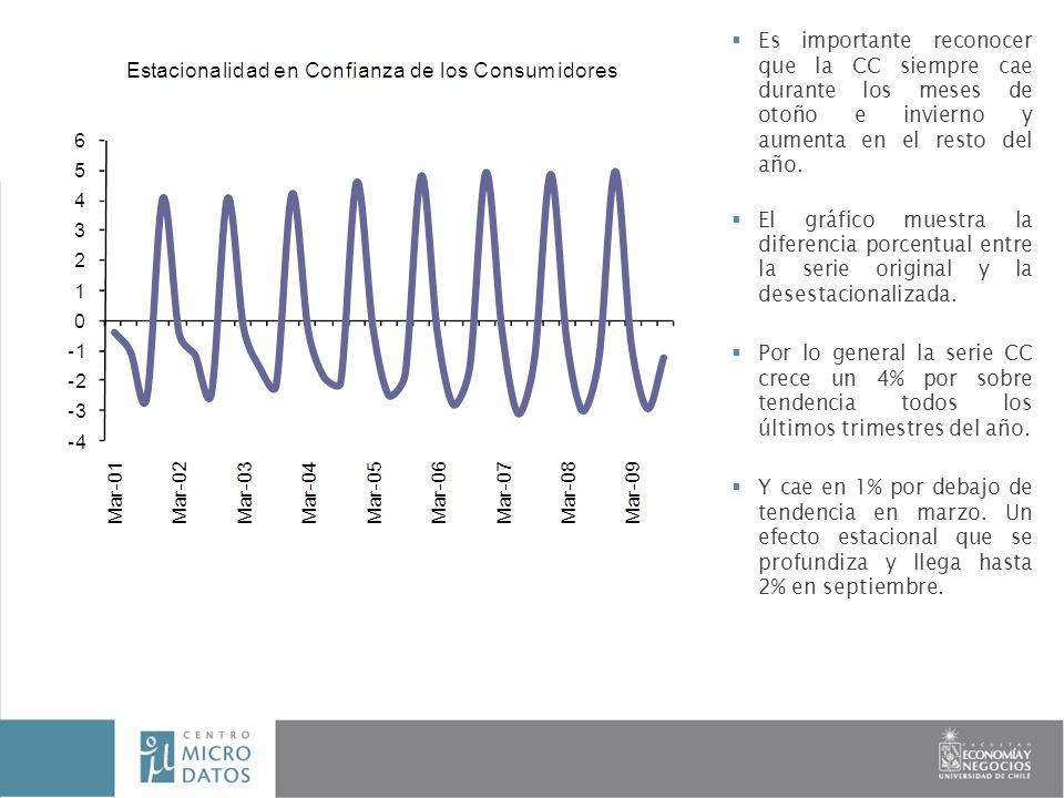INFORME FINAL Investigador: Paola Sevilla Es importante reconocer que la CC siempre cae durante los meses de otoño e invierno y aumenta en el resto del año.