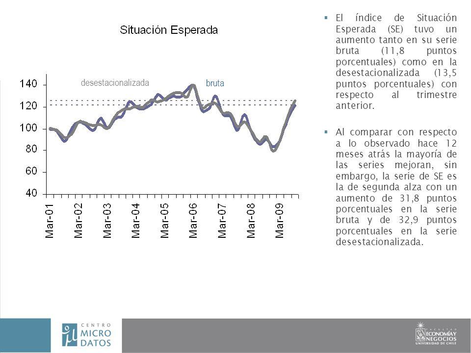 El índice de Situación Esperada (SE) tuvo un aumento tanto en su serie bruta (11,8 puntos porcentuales) como en la desestacionalizada (13,5 puntos porcentuales) con respecto al trimestre anterior.