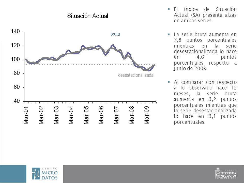 El índice de Situación Actual (SA) presenta alzas en ambas series.