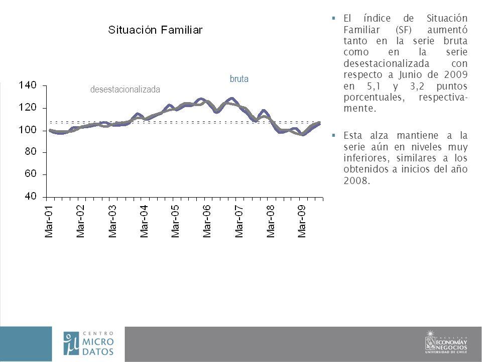 El índice de Situación Familiar (SF) aumentó tanto en la serie bruta como en la serie desestacionalizada con respecto a Junio de 2009 en 5,1 y 3,2 puntos porcentuales, respectiva- mente.
