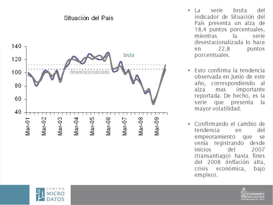 La serie bruta del indicador de Situación del País presenta un alza de 18,4 puntos porcentuales, mientras la serie desestacionalizada lo hace en 22,8 puntos porcentuales.