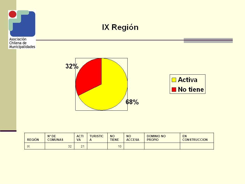 REGIÓN Nº DE COMUNAS ACTI VA TURISTIC A NO TIENE NO ACCESA DOMINIO NO PROPIO EN CONSTRUCCION IX3221 10