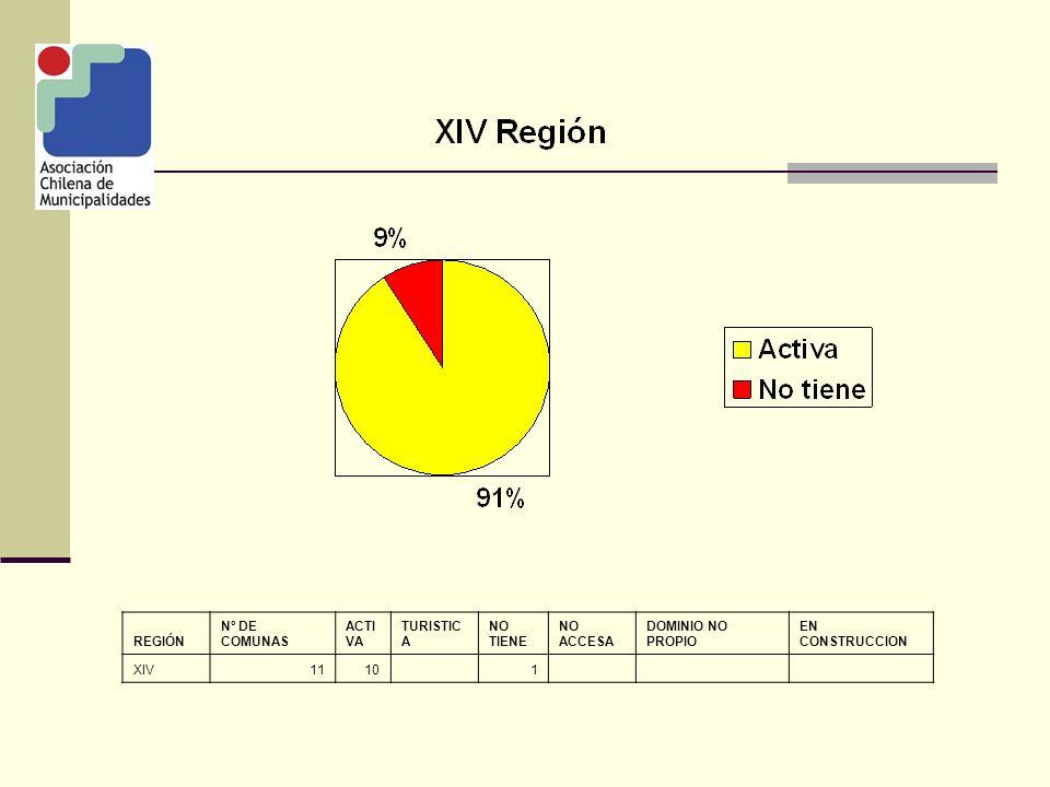 REGIÓN Nº DE COMUNAS ACTI VA TURISTIC A NO TIENE NO ACCESA DOMINIO NO PROPIO EN CONSTRUCCION XIV1110 1