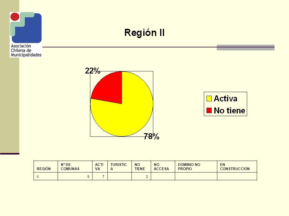 REGIÓN Nº DE COMUNAS ACTI VA TURISTIC A NO TIENE NO ACCESA DOMINIO NO PROPIO EN CONSTRUCCION XII1081 1