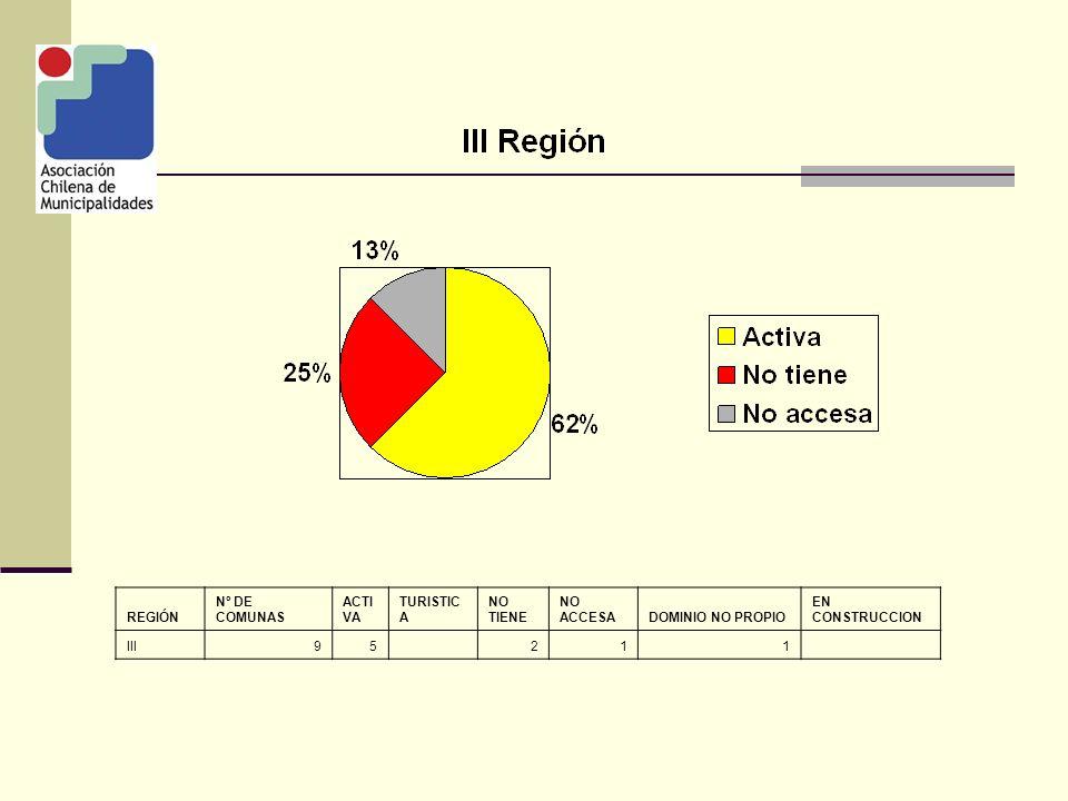 REGIÓN Nº DE COMUNAS ACTI VA TURISTIC A NO TIENE NO ACCESA DOMINIO NO PROPIO EN CONSTRUCCION IV1511121