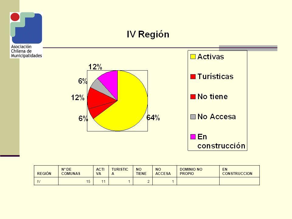 REGIÓN Nº DE COMUNAS ACTI VA TURISTIC A NO TIENE NO ACCESA DOMINIO NO PROPIO EN CONSTRUCCION XV41 2 1