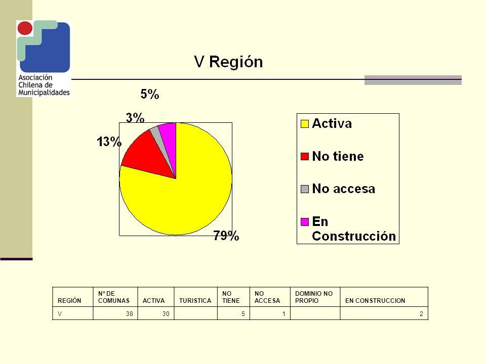 REGIÓN Nº DE COMUNAS ACTI VA TURISTIC A NO TIENE NO ACCESA DOMINIO NO PROPIO EN CONSTRUCCION TOTALES34525575010122 RESUMEN NACIONAL