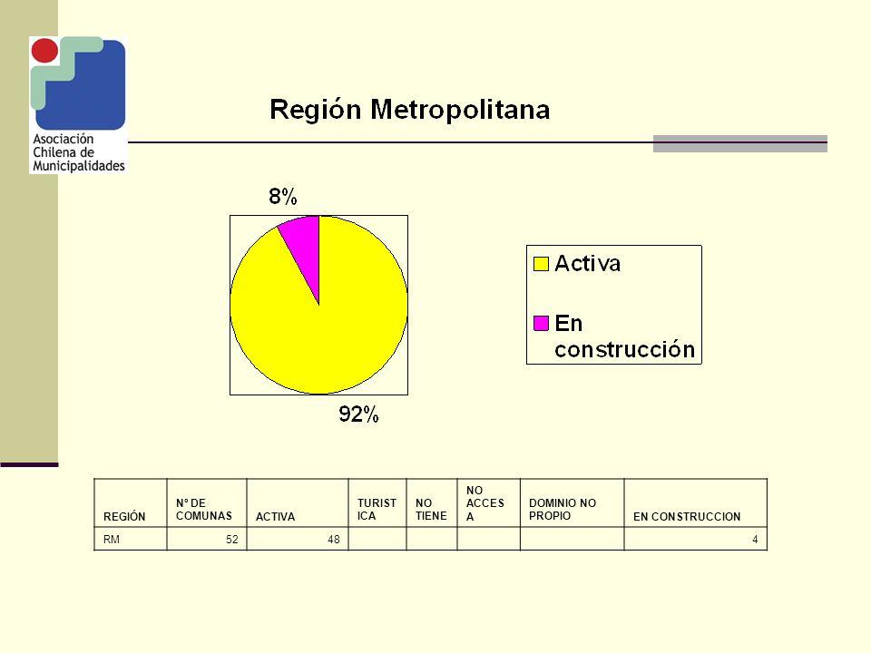 REGIÓN Nº DE COMUNAS ACTI VA TURISTIC A NO TIENE NO ACCESA DOMINIO NO PROPIO EN CONSTRUCCION VI3319 82 4
