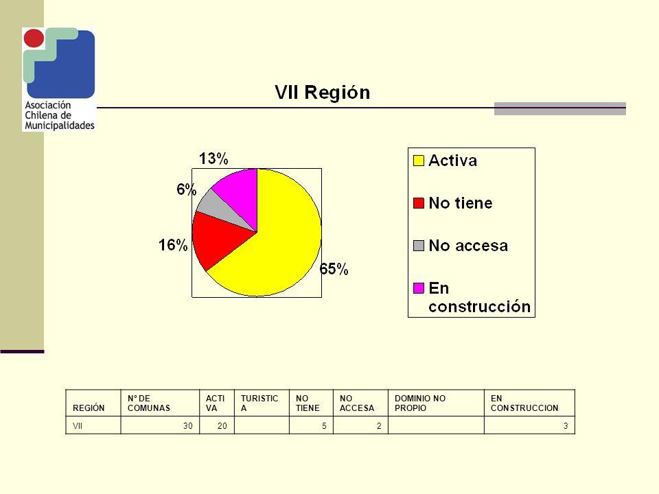 REGIÓN Nº DE COMUNAS ACTI VA TURISTIC A NO TIENE NO ACCESA DOMINIO NO PROPIO EN CONSTRUCCION VIII5443 71 3