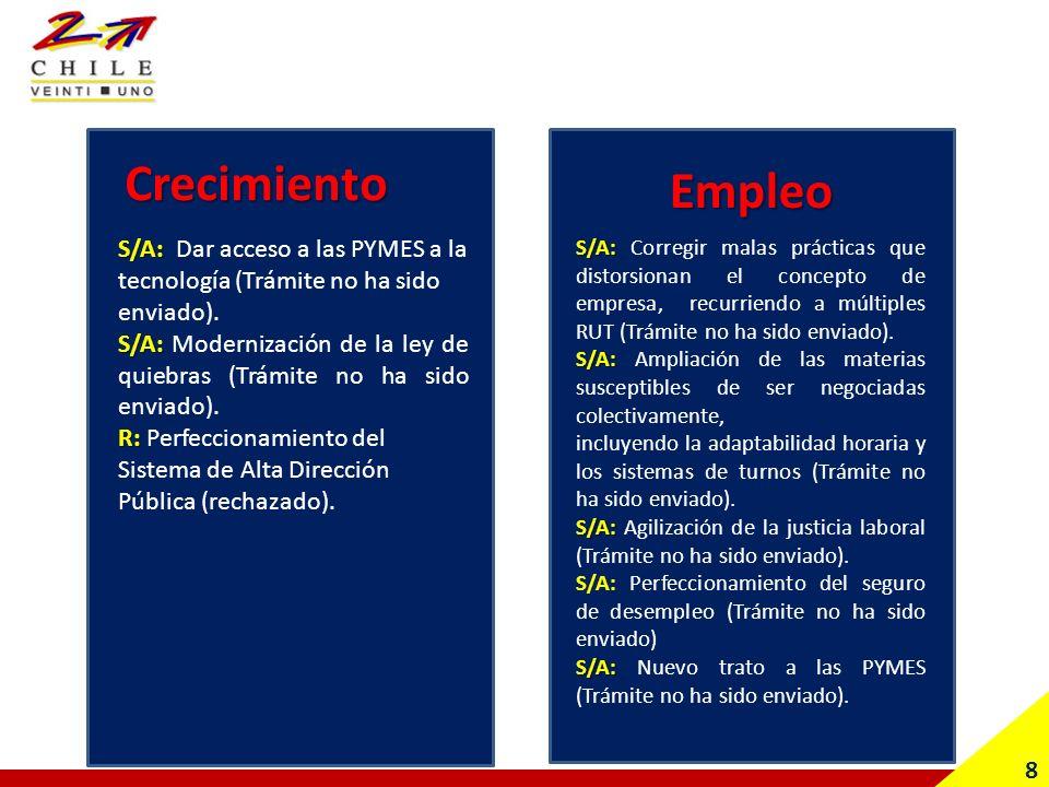 8 S/A: S/A: Dar acceso a las PYMES a la tecnología (Trámite no ha sido enviado).