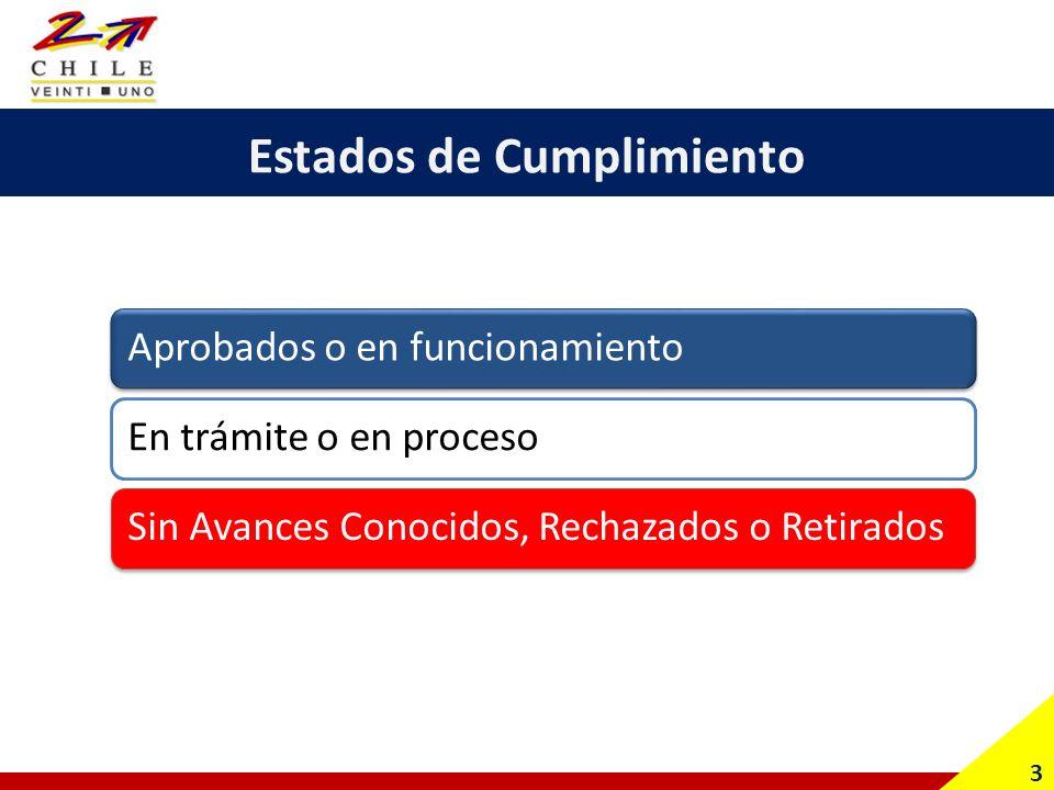 Distribución del Total de las Promesas (85) 4 Fuente: Elaboración propia a partir de la información contenida en el programa de gobierno del Presidente Sebastián Piñera