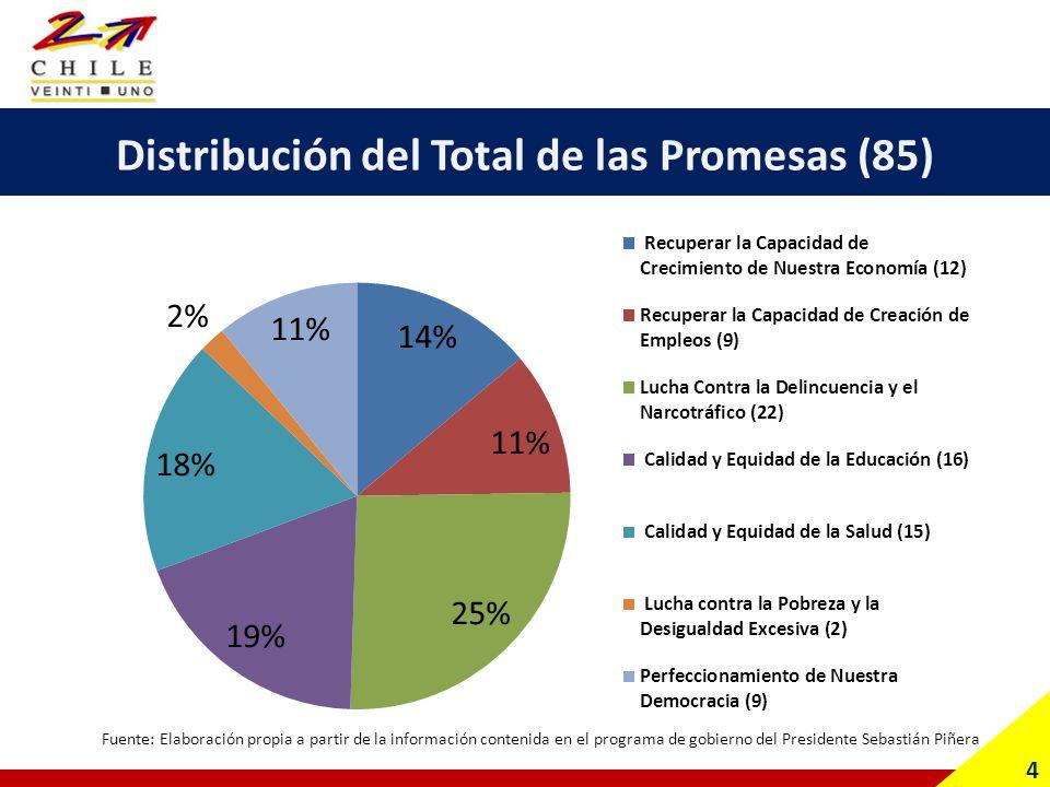 Balance de los 7 ejes prioritarios Desagregados por Temas (85) 5 Fuente: Elaboración propia a partir de la información contenida en el programa de gobierno del Presidente Sebastián Piñera