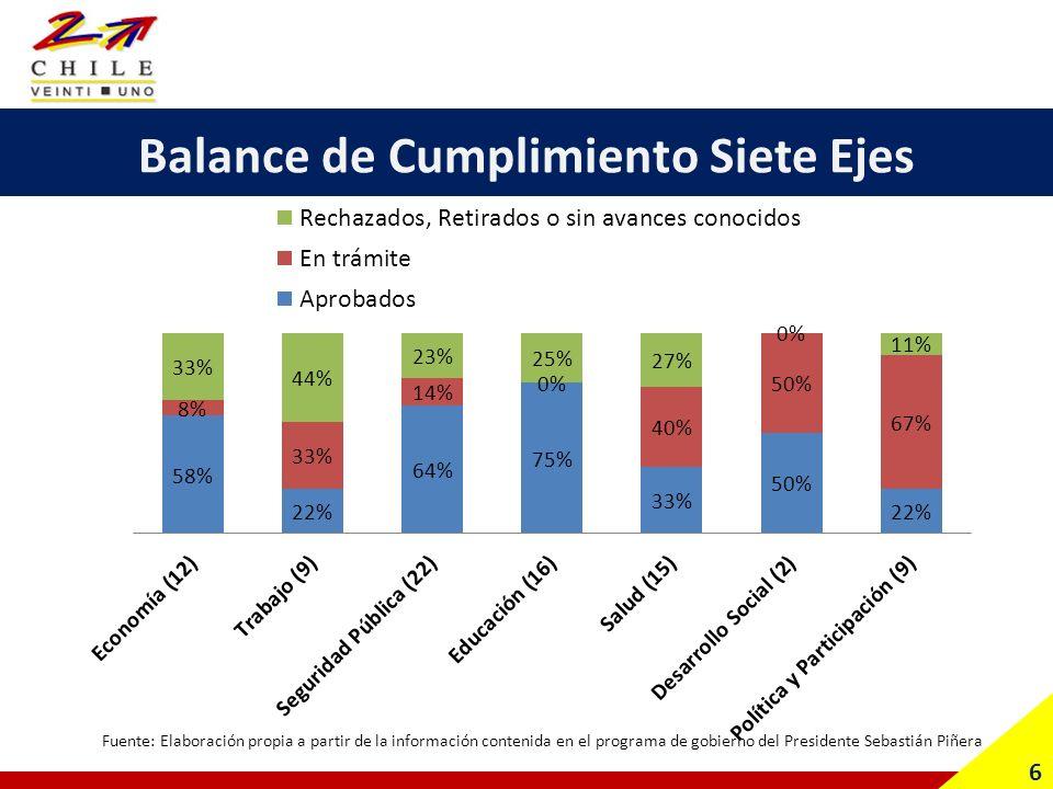 Balance de Cumplimiento Siete Ejes (85) 6a Fuente: Elaboración propia a partir de la información contenida en el programa de gobierno del Presidente Sebastián Piñera