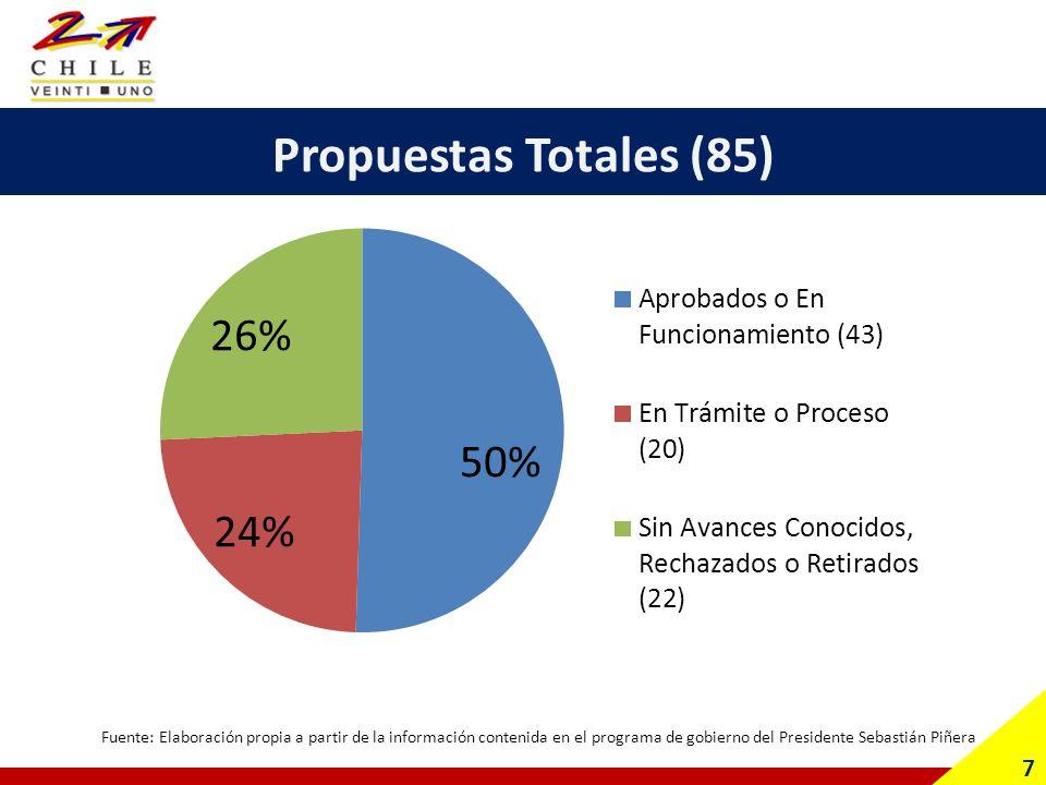 Propuestas Totales (85) 7 Fuente: Elaboración propia a partir de la información contenida en el programa de gobierno del Presidente Sebastián Piñera
