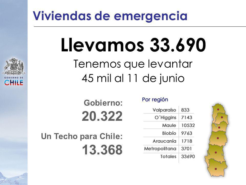 Viviendas de emergencia Llevamos 33.690 Tenemos que levantar 45 mil al 11 de junio Gobierno: 20.322 Un Techo para Chile: 13.368
