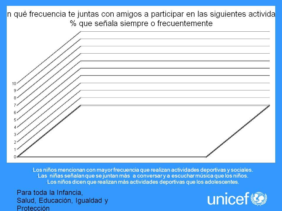 Para toda la Infancia, Salud, Educación, Igualdad y Protección ASI LA HUMANIDAD AVANZA Los niños mencionan con mayor frecuencia que realizan actividades deportivas y sociales.