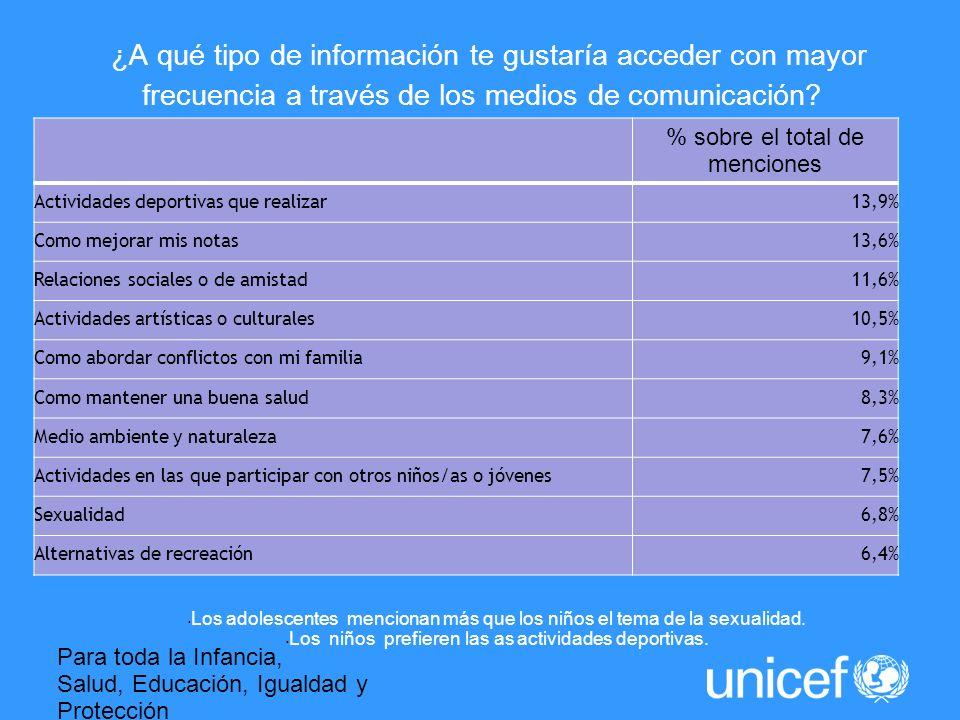 Para toda la Infancia, Salud, Educación, Igualdad y Protección ASI LA HUMANIDAD AVANZA ¿A qué tipo de información te gustaría acceder con mayor frecuencia a través de los medios de comunicación.