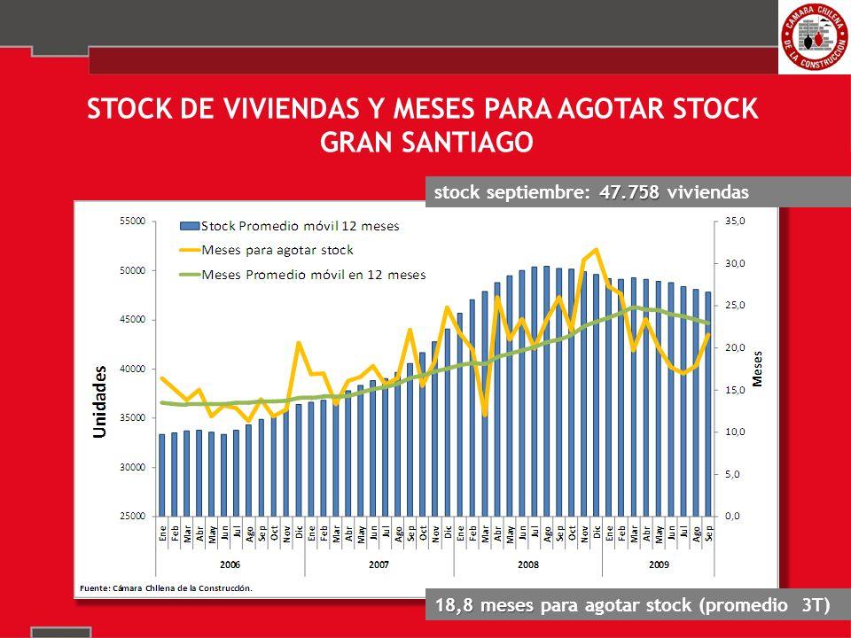 STOCK DE VIVIENDAS Y MESES PARA AGOTAR STOCK GRAN SANTIAGO 47.758 stock septiembre: 47.758 viviendas 18,8 meses 18,8 meses para agotar stock (promedio 3T)