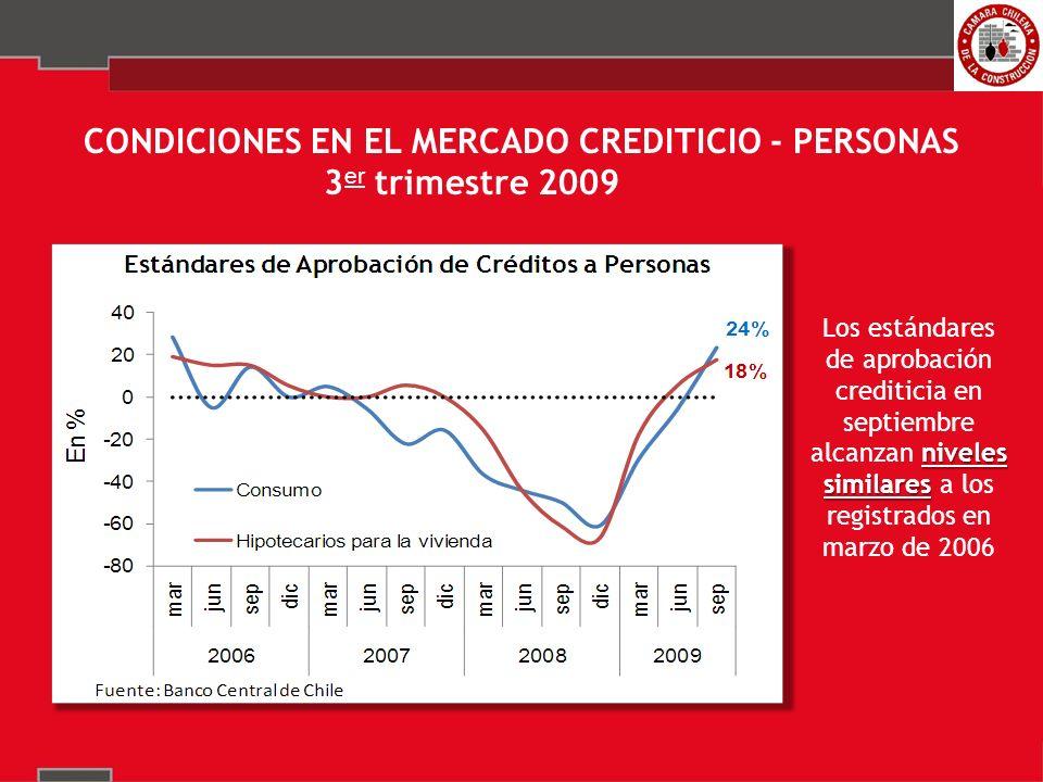 CONDICIONES EN EL MERCADO CREDITICIO - PERSONAS 3 er trimestre 2009 niveles similares Los estándares de aprobación crediticia en septiembre alcanzan niveles similares a los registrados en marzo de 2006