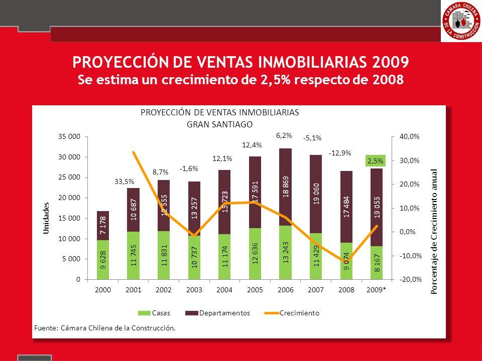 PROYECCIÓN DE VENTAS INMOBILIARIAS 2009 Se estima un crecimiento de 2,5% respecto de 2008