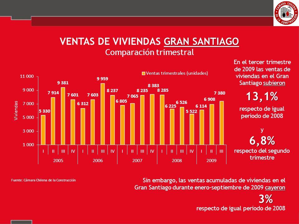 13,1% respecto de igual periodo de 2008 y6,8% respecto del segundo trimestre subieron En el tercer trimestre de 2009 las ventas de viviendas en el Gran Santiago subieron GRAN SANTIAGO VENTAS DE VIVIENDAS GRAN SANTIAGO Comparación trimestral cayeron Sin embargo, las ventas acumuladas de viviendas en el Gran Santiago durante enero-septiembre de 2009 cayeron respecto de igual periodo de 2008 3%