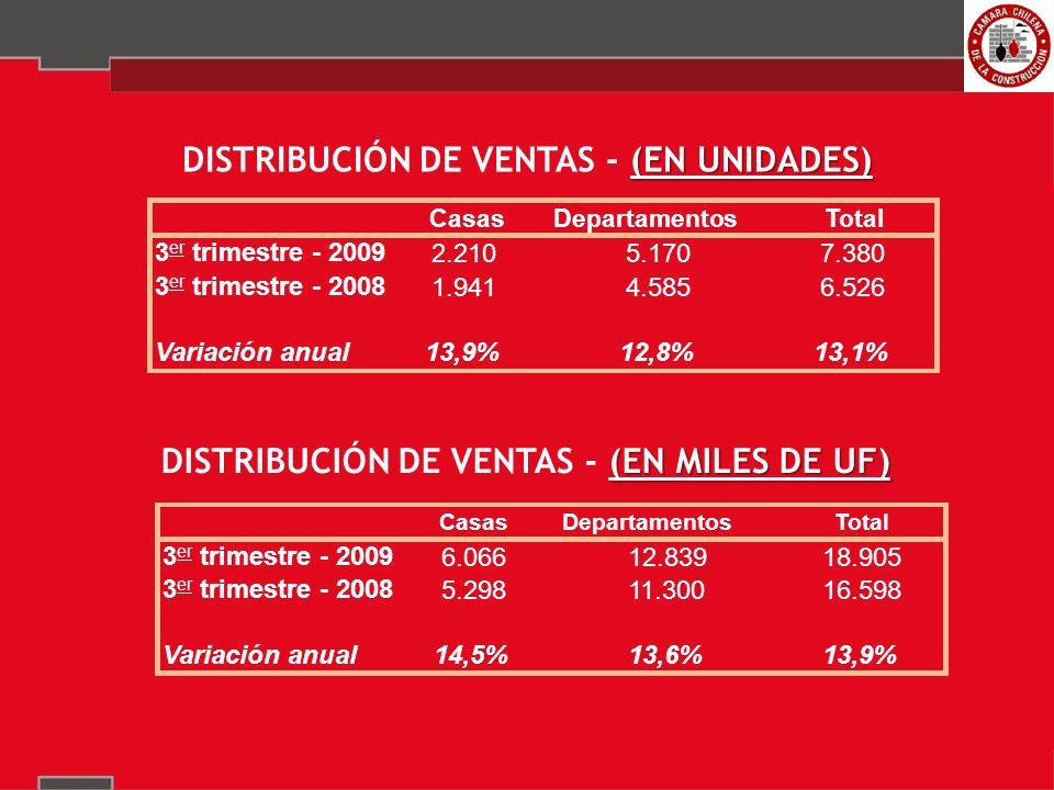 DISTRIBUCIÓN DE LAS VENTAS POR PRECIO 3 er TRIMESTRE - 2009 53,2% 58,3% Menor que 1.000 3,6% 1.000 - 1.500 33,1% 1.501 - 2.000 21,6% 2.001 - 3.000 23,3% 3.001 - 4.000 8,2% Mayor que 4.000 10,1% departamentos Venta de departamentos por tramo de precio en UF Menor que 1.000 8,2% 1.000 - 1.50013,2% 1.501 - 2.000 31,8% 2.001 - 3.000 24,9% 3.001 - 4.000 5,6% Mayor que 4.000 16,2% casas Ventas de casas por tramo de precio en UF