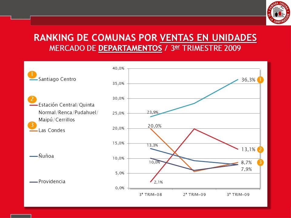 VENTAS EN UNIDADES RANKING DE COMUNAS POR VENTAS EN UNIDADES CASAS MERCADO DE CASAS / 3 er TRIMESTRE 2009 1 2 3 1 2 3