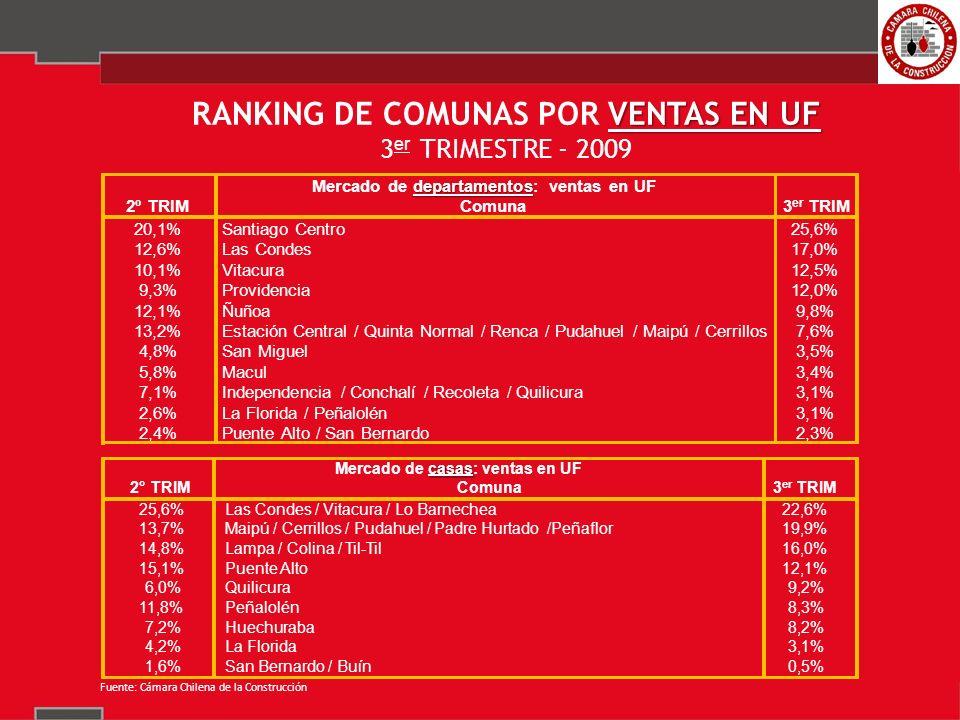VENTAS EN UF RANKING DE COMUNAS POR VENTAS EN UF 3 er TRIMESTRE - 2009 departamentos Mercado de departamentos: ventas en UF 2º TRIMComuna3 er TRIM 20,1%Santiago Centro25,6% 12,6%Las Condes17,0% 10,1%Vitacura12,5% 9,3%Providencia12,0% 12,1%Ñuñoa9,8% 13,2%Estación Central / Quinta Normal / Renca / Pudahuel / Maipú / Cerrillos7,6% 4,8%San Miguel3,5% 5,8%Macul3,4% 7,1%Independencia / Conchalí / Recoleta / Quilicura3,1% 2,6%La Florida / Peñalolén3,1% 2,4%Puente Alto / San Bernardo2,3% casas Mercado de casas: ventas en UF 2° TRIMComuna3 er TRIM 25,6%Las Condes / Vitacura / Lo Barnechea22,6% 13,7%Maipú / Cerrillos / Pudahuel / Padre Hurtado /Peñaflor19,9% 14,8%Lampa / Colina / Til-Til16,0% 15,1%Puente Alto12,1% 6,0%Quilicura9,2% 11,8%Peñalolén8,3% 7,2%Huechuraba8,2% 4,2%La Florida3,1% 1,6%San Bernardo / Buín0,5% Fuente: Cámara Chilena de la Construcción