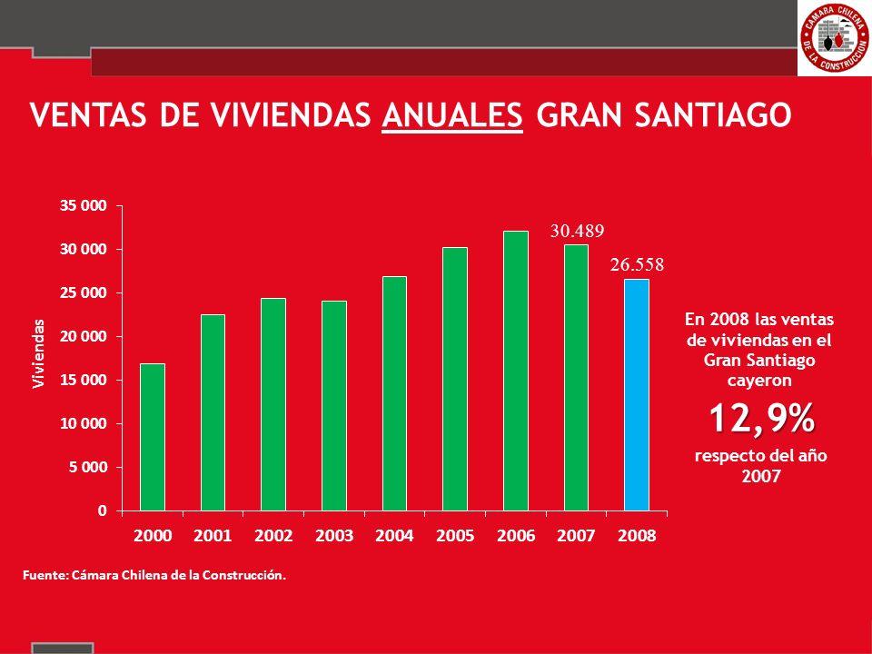 34,1% VENTAS DE VIVIENDAS TRIMESTRALES GRAN SANTIAGO respecto de igual trimestre de 2007 En el período octubre-diciembre de 2008 las ventas de viviendas en el Gran Santiago cayeron 8.383 5.522 Comparación entre cuartos trimestres de cada año