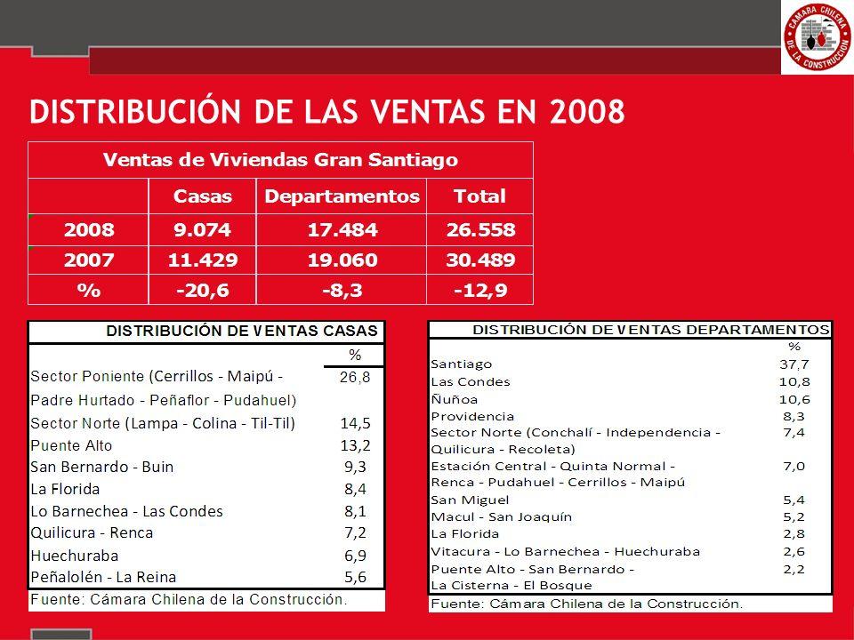 DISTRIBUCIÓN DE LAS VENTAS EN 2008