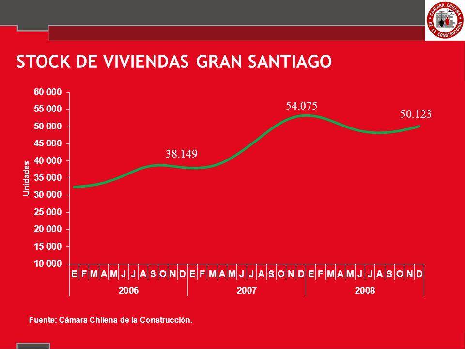 STOCK DE VIVIENDAS GRAN SANTIAGO 50.123 54.075 38.149