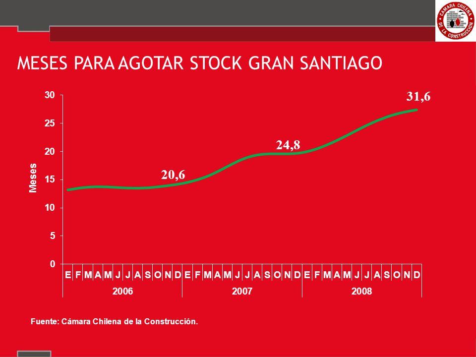 MESES PARA AGOTAR STOCK GRAN SANTIAGO 31,6 20,6 24,8