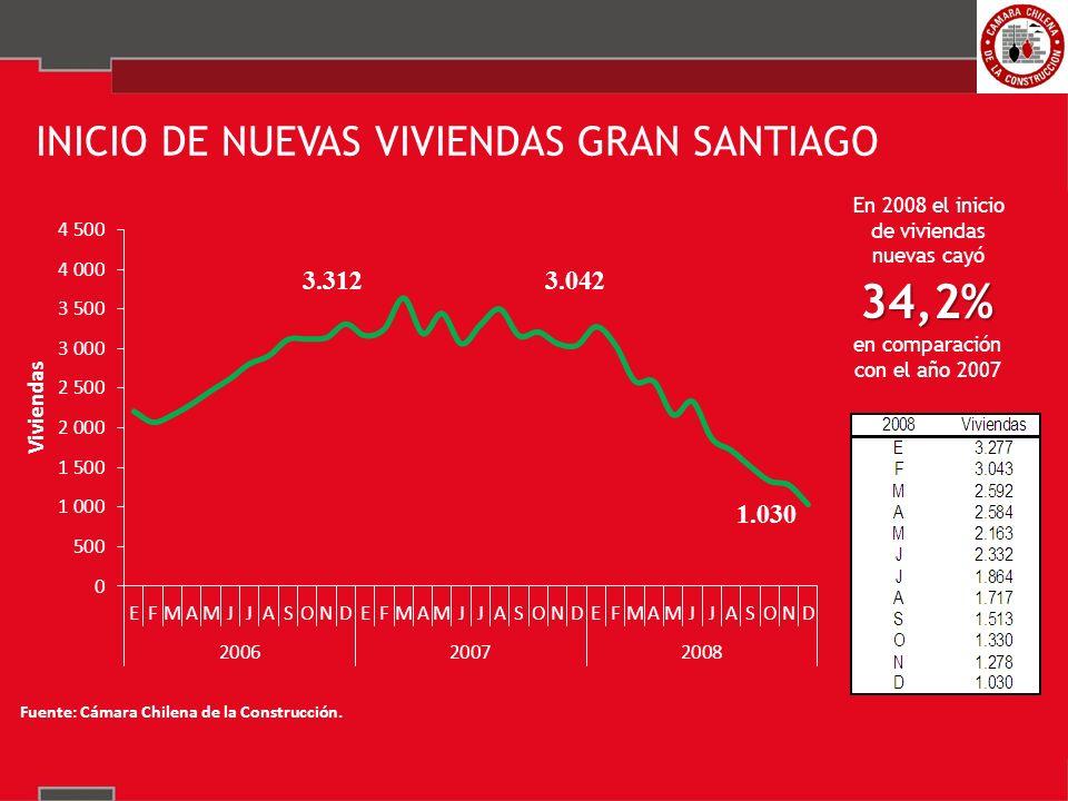 34,2% INICIO DE NUEVAS VIVIENDAS GRAN SANTIAGO en comparación con el año 2007 En 2008 el inicio de viviendas nuevas cayó 3.042 1.030 3.312