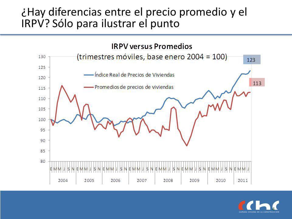 ¿Hay diferencias entre el precio promedio y el IRPV? Sólo para ilustrar el punto 4