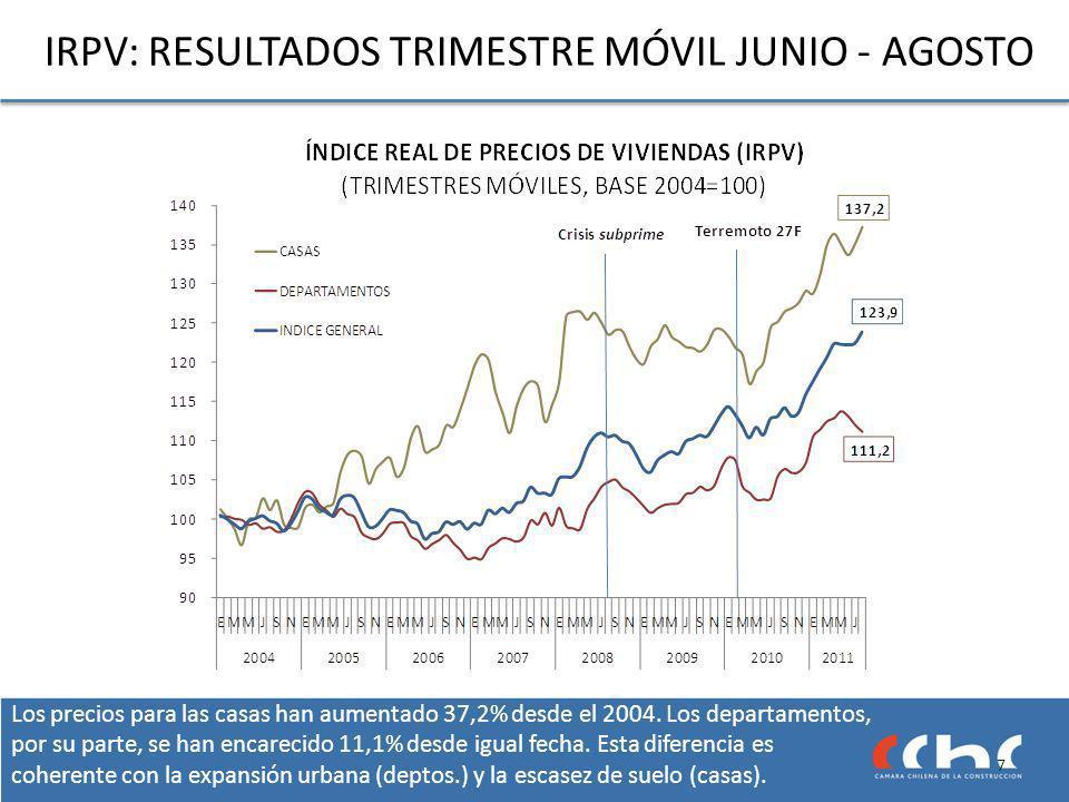 Los precios para las casas han aumentado 37,2% desde el 2004.