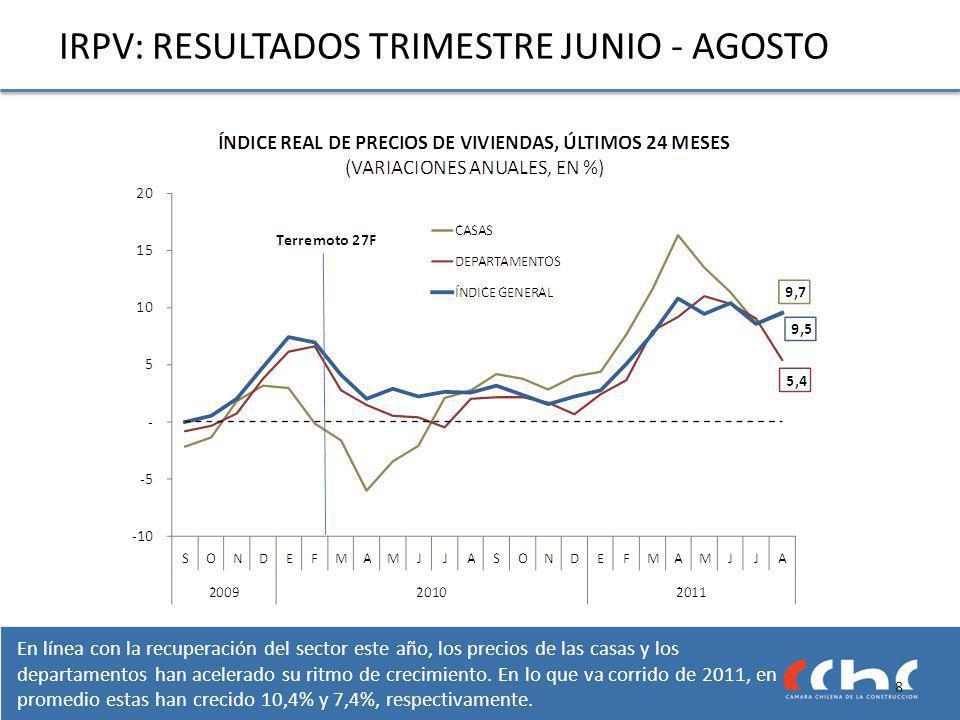 La zona Nor-poniente continúa mostrando tasas de crecimiento en los precios de sus casas de dos dígitos (20,0%), aunque desacelerándose desde abril pasado.