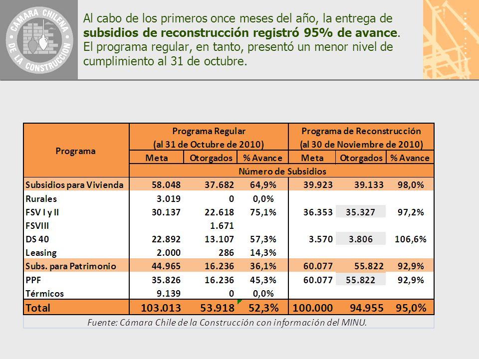 Al cabo de los primeros once meses del año, la entrega de subsidios de reconstrucción registró 95% de avance.