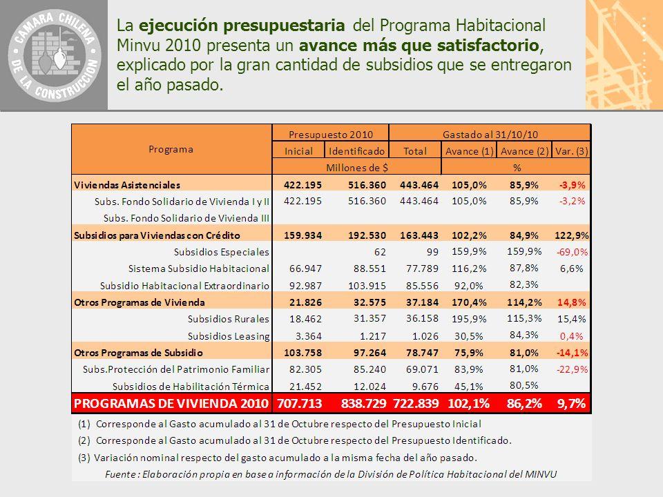La ejecución presupuestaria del Programa Habitacional Minvu 2010 presenta un avance más que satisfactorio, explicado por la gran cantidad de subsidios que se entregaron el año pasado.