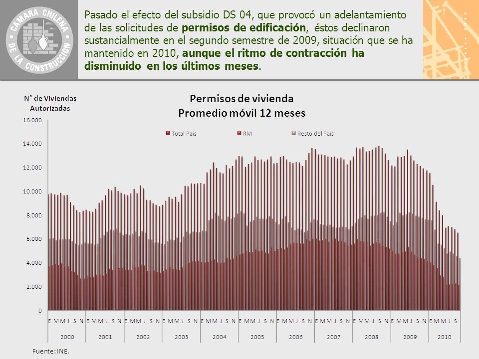 Pasado el efecto del subsidio DS 04, que provocó un adelantamiento de las solicitudes de permisos de edificación, éstos declinaron sustancialmente en el segundo semestre de 2009, situación que se ha mantenido en 2010, aunque el ritmo de contracción ha disminuido en los últimos meses.