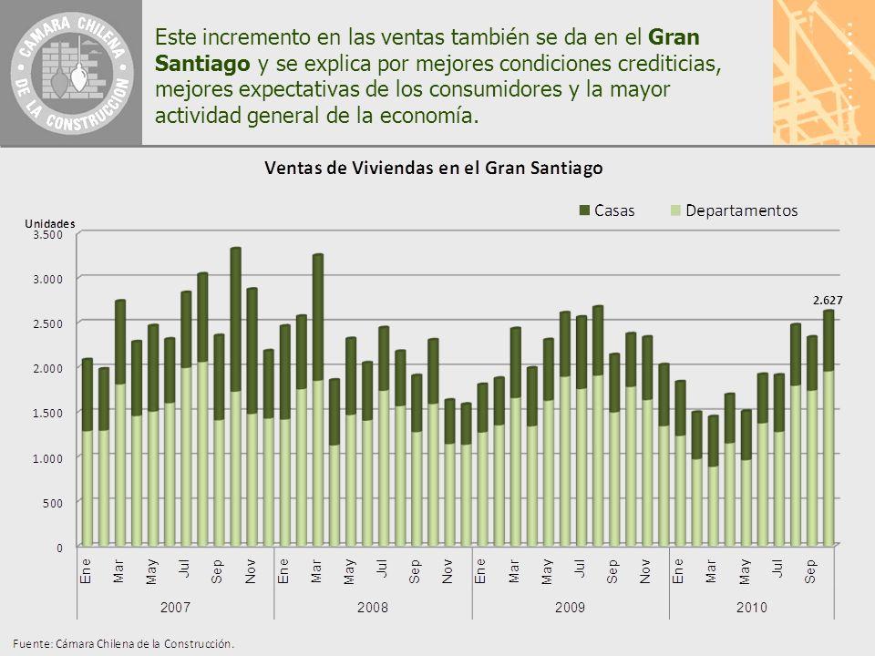 Este incremento en las ventas también se da en el Gran Santiago y se explica por mejores condiciones crediticias, mejores expectativas de los consumidores y la mayor actividad general de la economía.