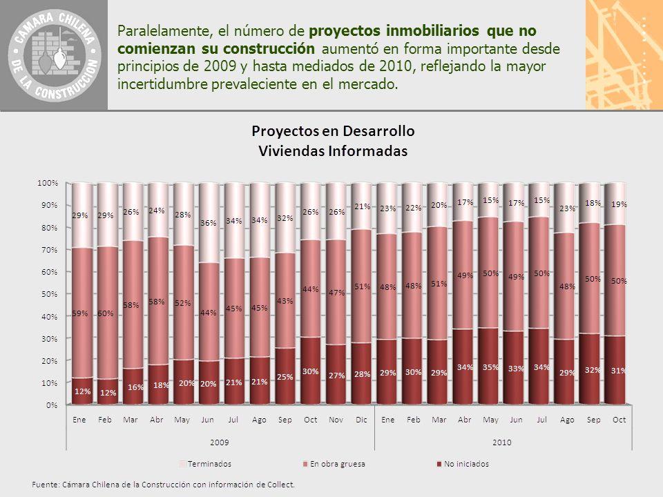 Paralelamente, el número de proyectos inmobiliarios que no comienzan su construcción aumentó en forma importante desde principios de 2009 y hasta mediados de 2010, reflejando la mayor incertidumbre prevaleciente en el mercado.