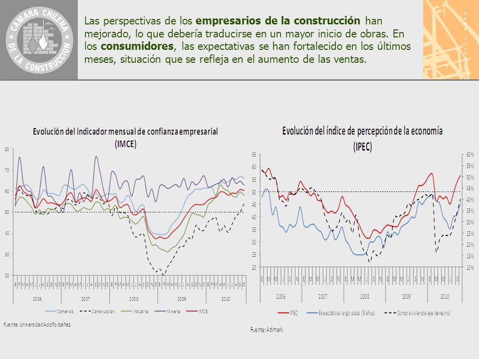 Las perspectivas de los empresarios de la construcción han mejorado, lo que debería traducirse en un mayor inicio de obras.