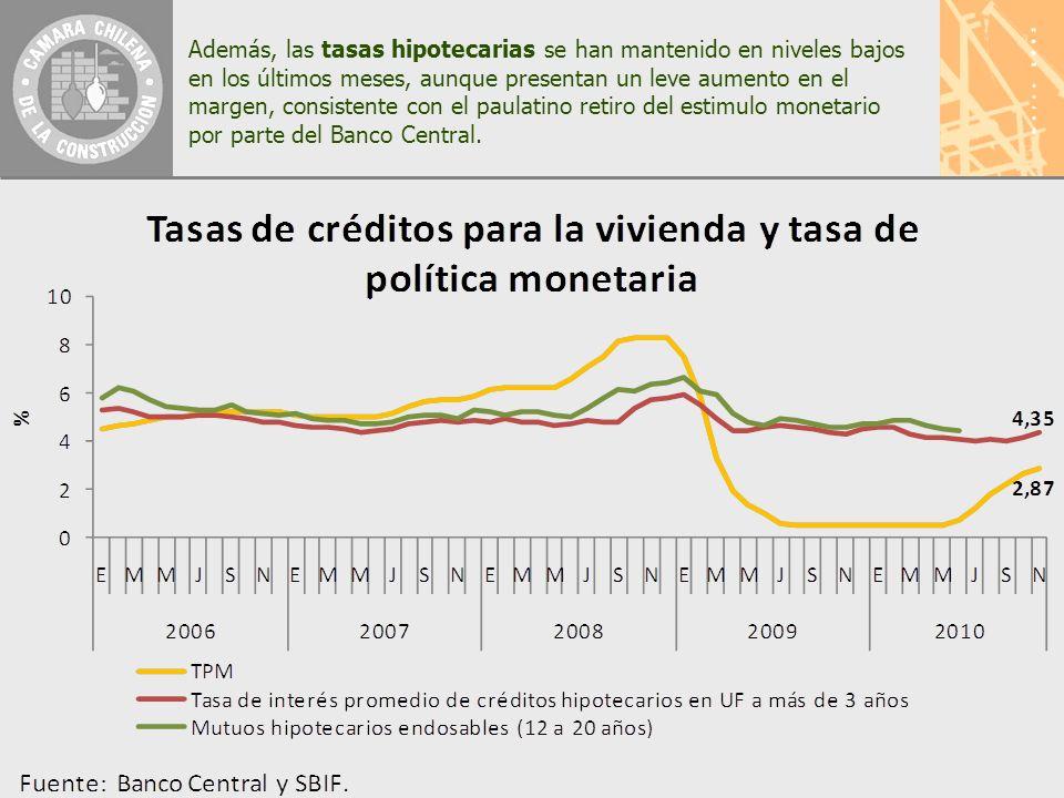 Además, las tasas hipotecarias se han mantenido en niveles bajos en los últimos meses, aunque presentan un leve aumento en el margen, consistente con el paulatino retiro del estimulo monetario por parte del Banco Central.