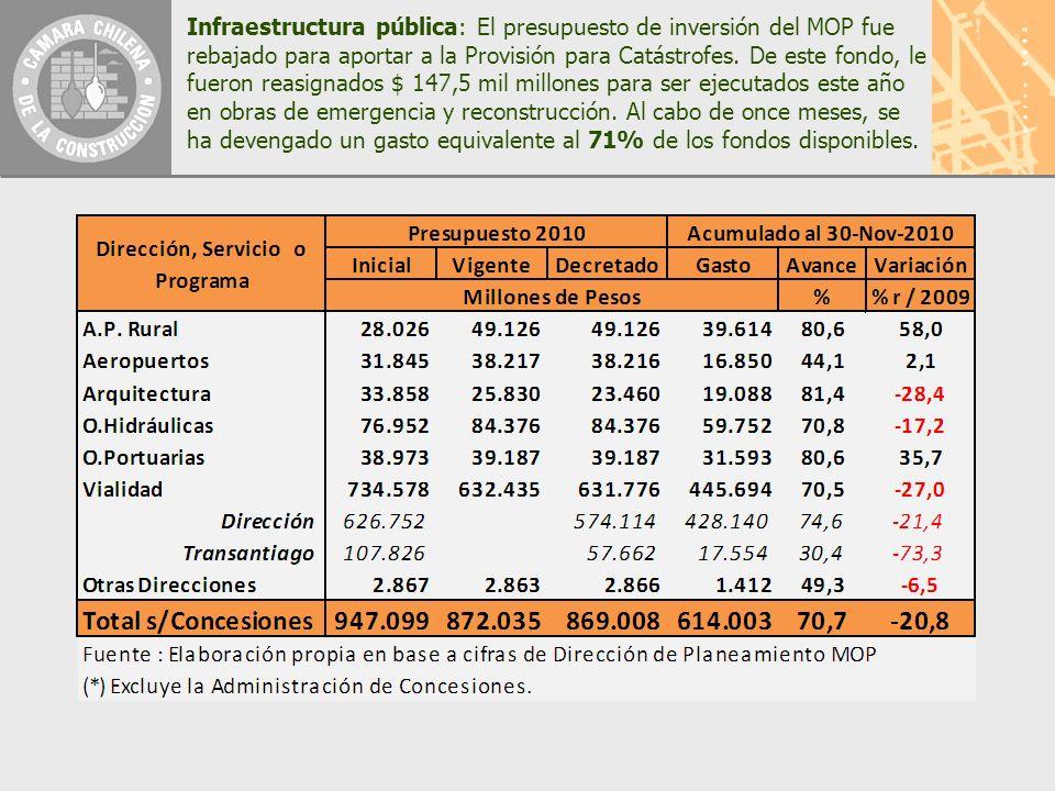 Infraestructura pública: El presupuesto de inversión del MOP fue rebajado para aportar a la Provisión para Catástrofes.