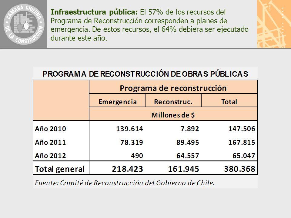Infraestructura pública: El 57% de los recursos del Programa de Reconstrucción corresponden a planes de emergencia.