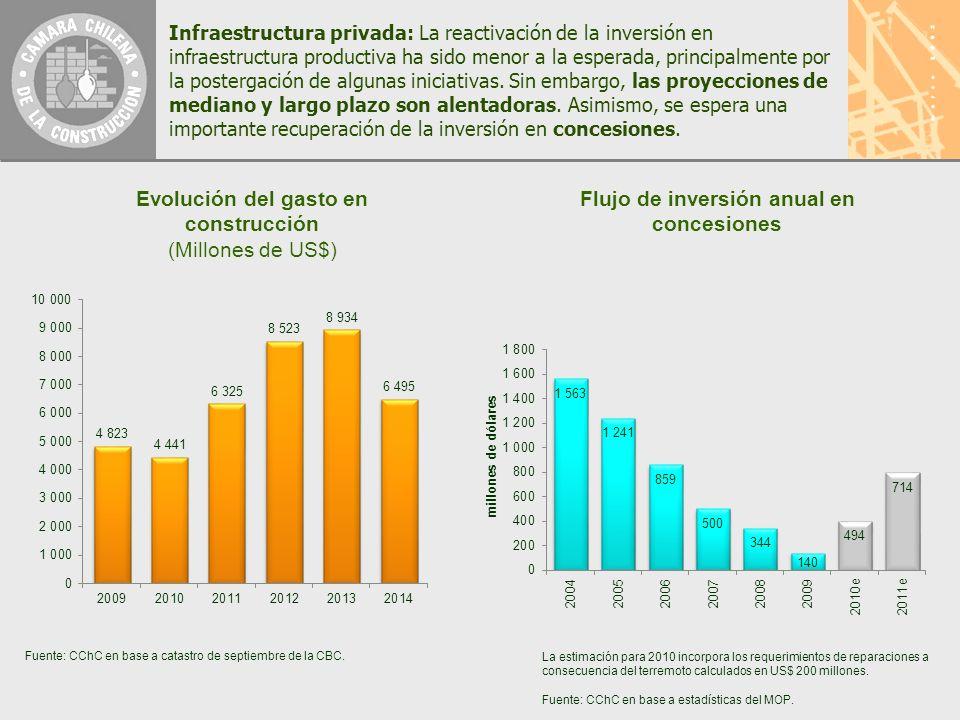 Infraestructura privada: La reactivación de la inversión en infraestructura productiva ha sido menor a la esperada, principalmente por la postergación de algunas iniciativas.