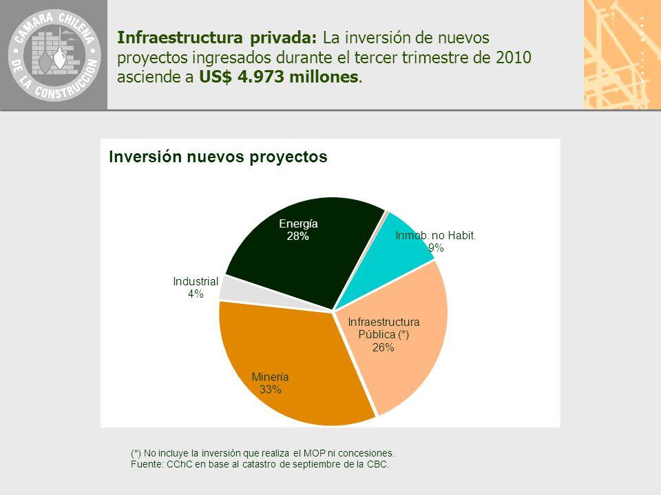 Infraestructura privada: La inversión de nuevos proyectos ingresados durante el tercer trimestre de 2010 asciende a US$ 4.973 millones.