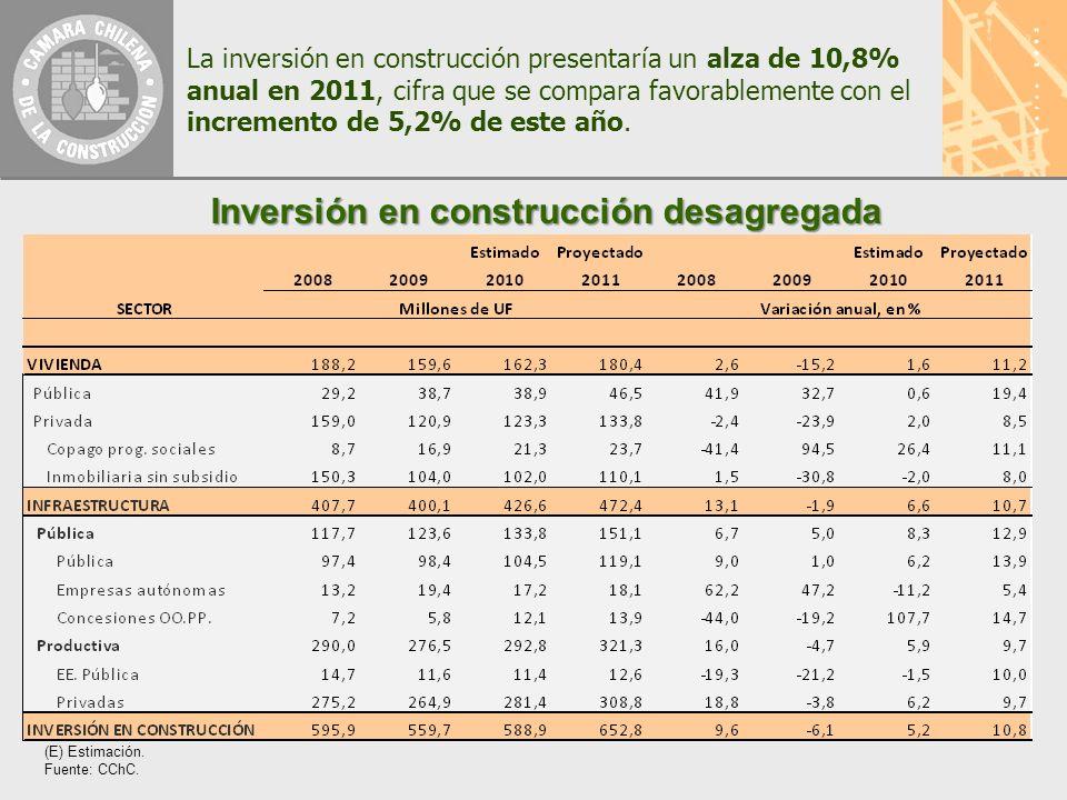 La inversión en construcción presentaría un alza de 10,8% anual en 2011, cifra que se compara favorablemente con el incremento de 5,2% de este año.