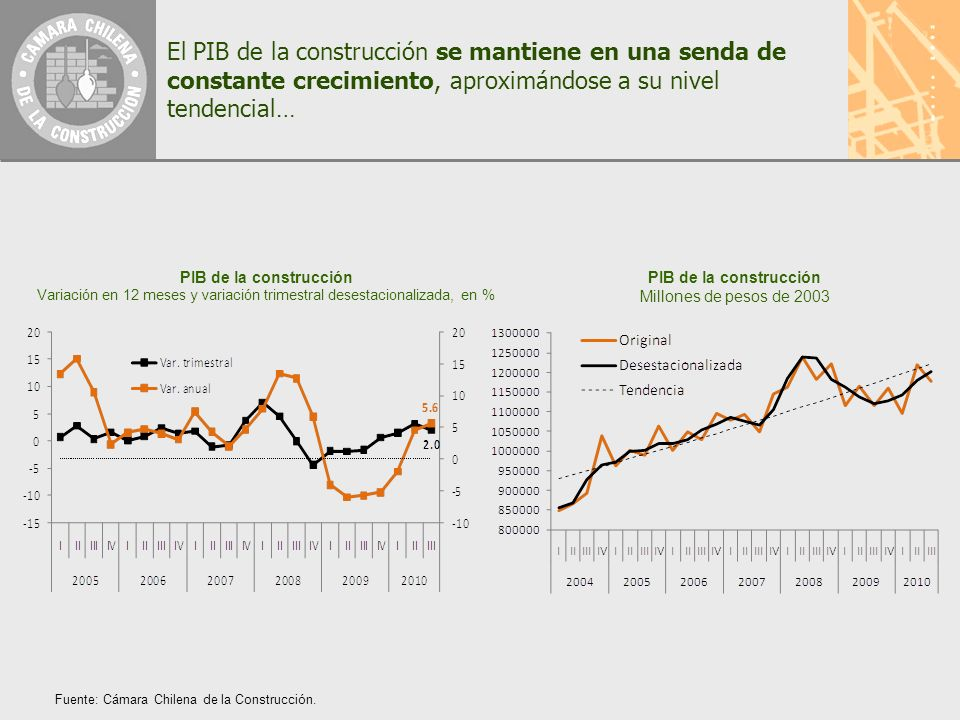 El PIB de la construcción se mantiene en una senda de constante crecimiento, aproximándose a su nivel tendencial… PIB de la construcción Variación en 12 meses y variación trimestral desestacionalizada, en % Fuente: Cámara Chilena de la Construcción.