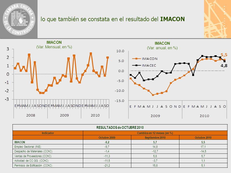 lo que también se constata en el resultado del IMACON IMACON (Var.